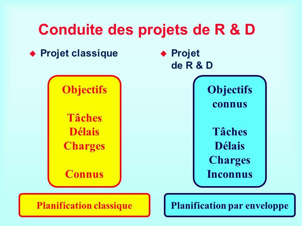 Conduite des projets de R & D