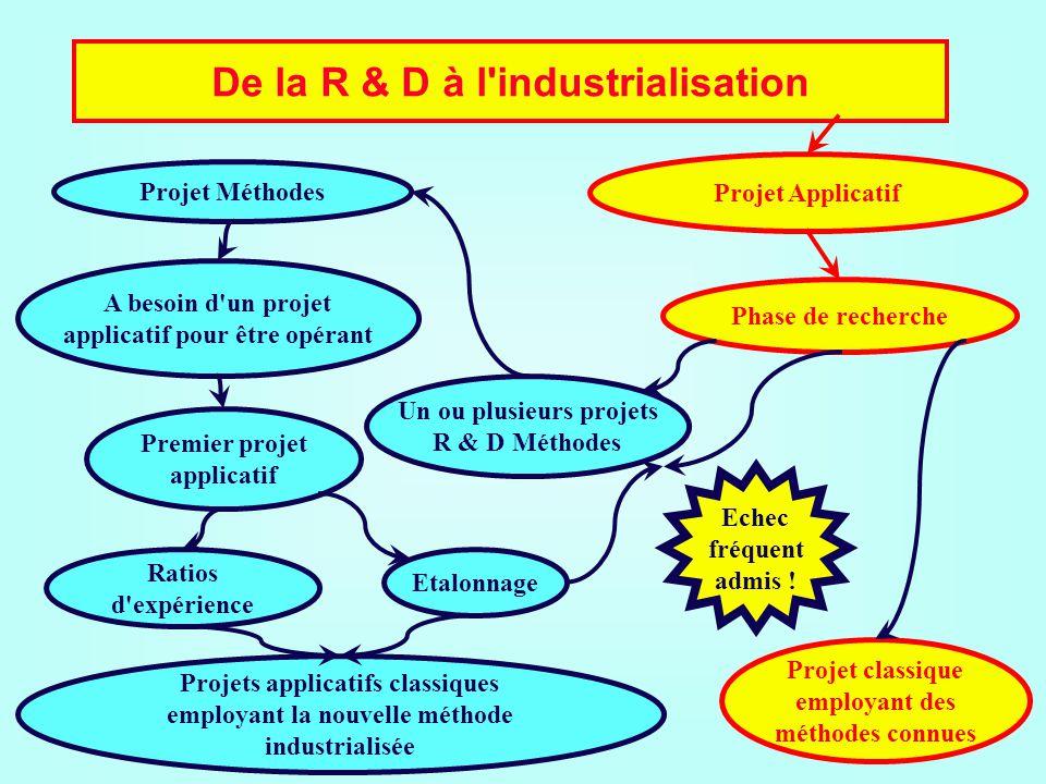 De la R & D à l industrialisation