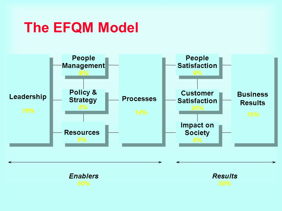 The EFQM Model People Management 9% People Satisfaction