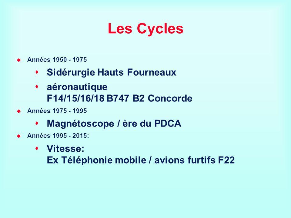 Les Cycles Sidérurgie Hauts Fourneaux