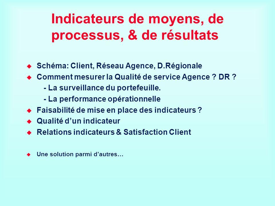 Indicateurs de moyens, de processus, & de résultats