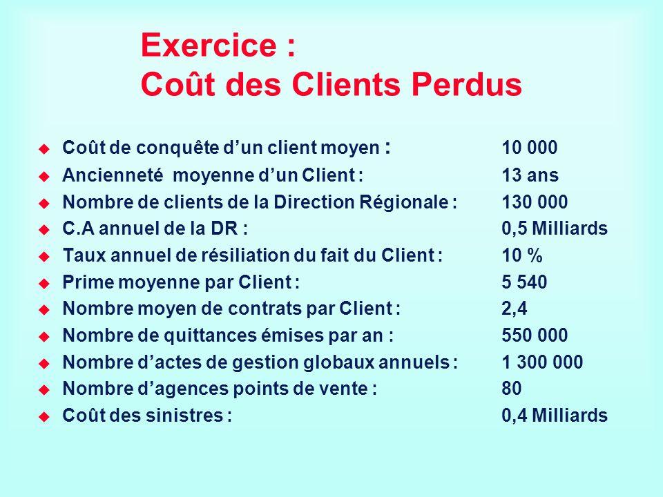 Exercice : Coût des Clients Perdus