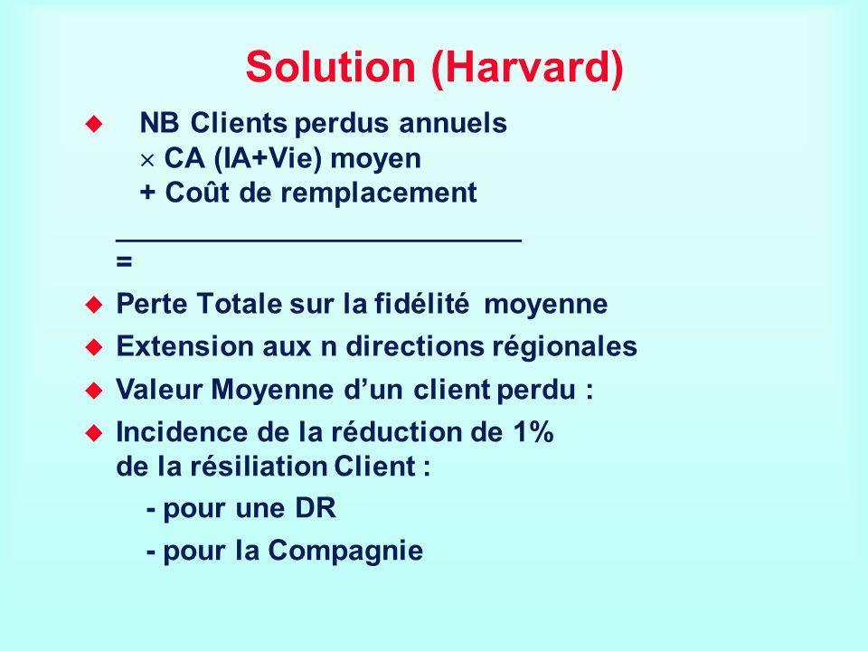 Solution (Harvard) NB Clients perdus annuels  CA (IA+Vie) moyen + Coût de remplacement _________________________ =