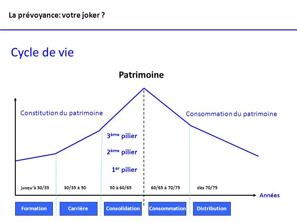 Cycle de vie Patrimoine La prévoyance: votre joker