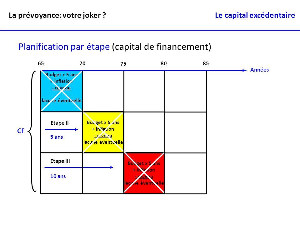 Planification par étape (capital de financement)