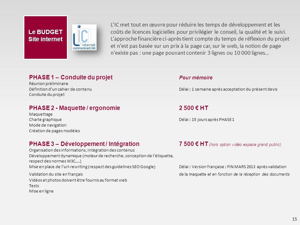 Le BUDGET Site internet