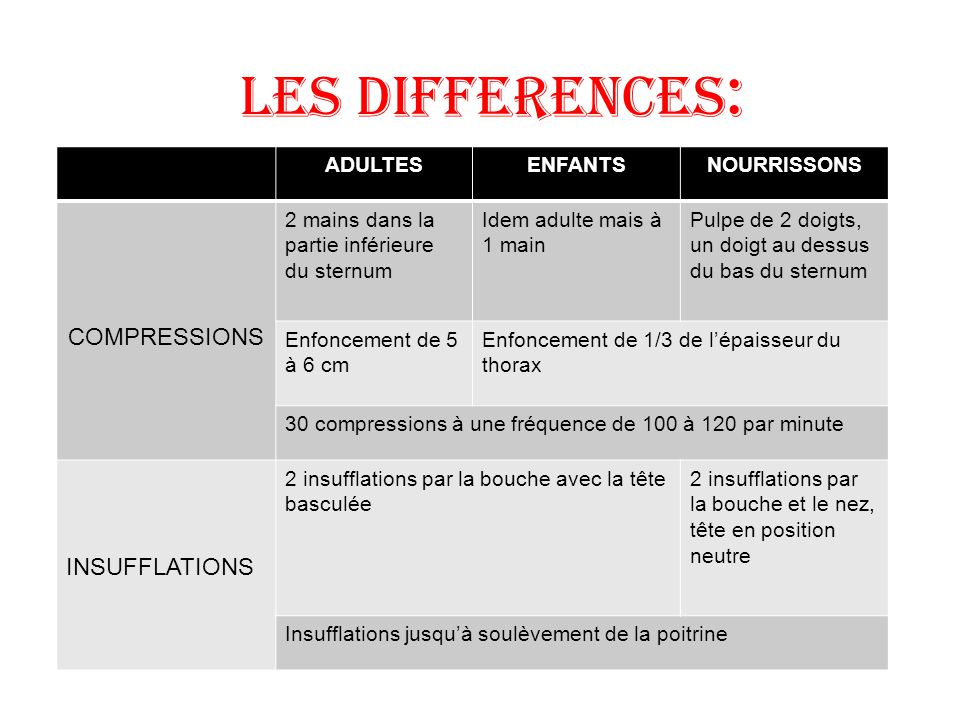Les differences: COMPRESSIONS INSUFFLATIONS ADULTES ENFANTS