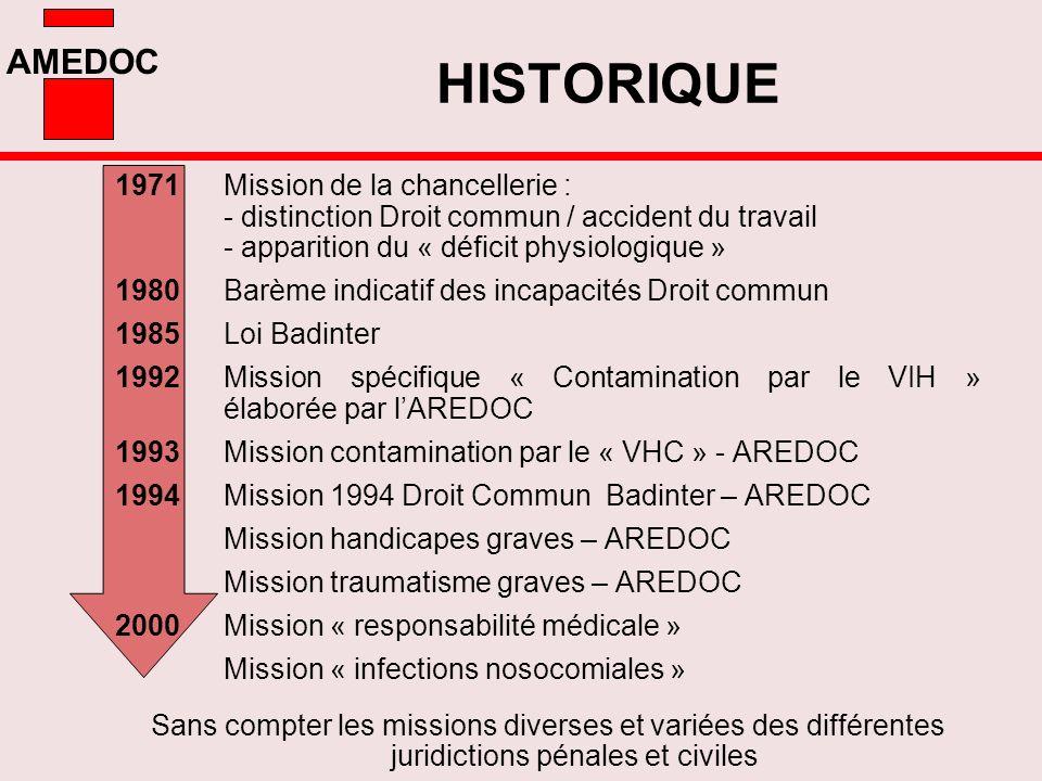 HISTORIQUE1971 Mission de la chancellerie : - distinction Droit commun / accident du travail - apparition du « déficit physiologique »