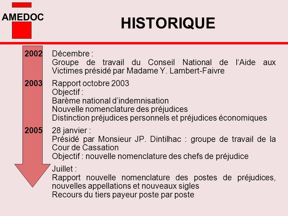 HISTORIQUE 2002 Décembre : Groupe de travail du Conseil National de l'Aide aux Victimes présidé par Madame Y. Lambert-Faivre.
