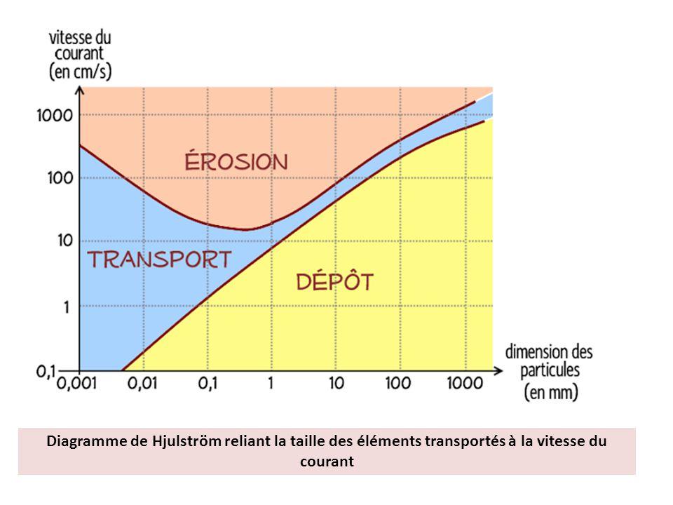 Diagramme de Hjulström reliant la taille des éléments transportés à la vitesse du courant