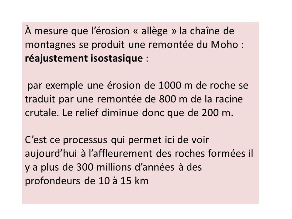 À mesure que l'érosion « allège » la chaîne de montagnes se produit une remontée du Moho : réajustement isostasique :
