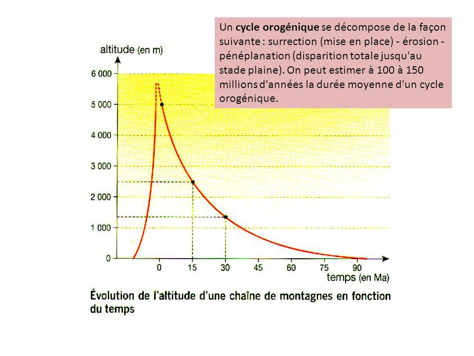 Un cycle orogénique se décompose de la façon suivante : surrection (mise en place) - érosion - pénéplanation (disparition totale jusqu au stade plaine).