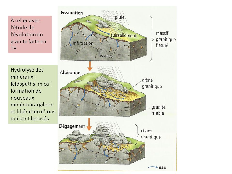À relier avec l'étude de l'évolution du granite faite en TP
