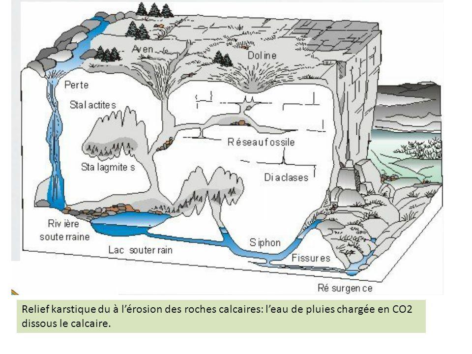 Relief karstique du à l'érosion des roches calcaires: l'eau de pluies chargée en CO2 dissous le calcaire.
