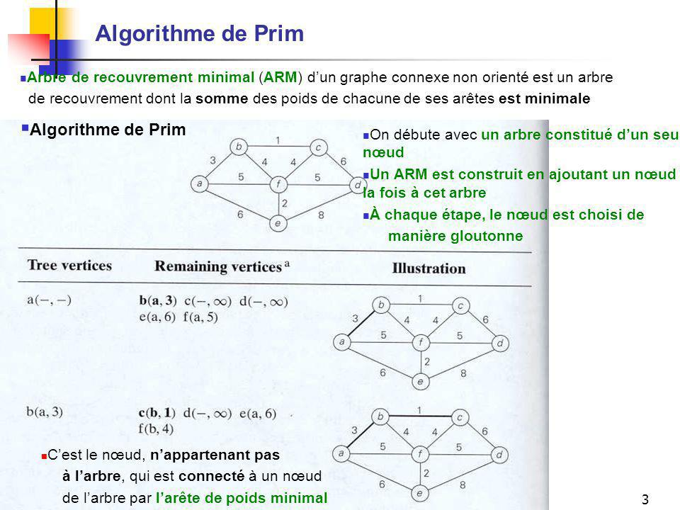 Algorithme de Prim Algorithme de Prim