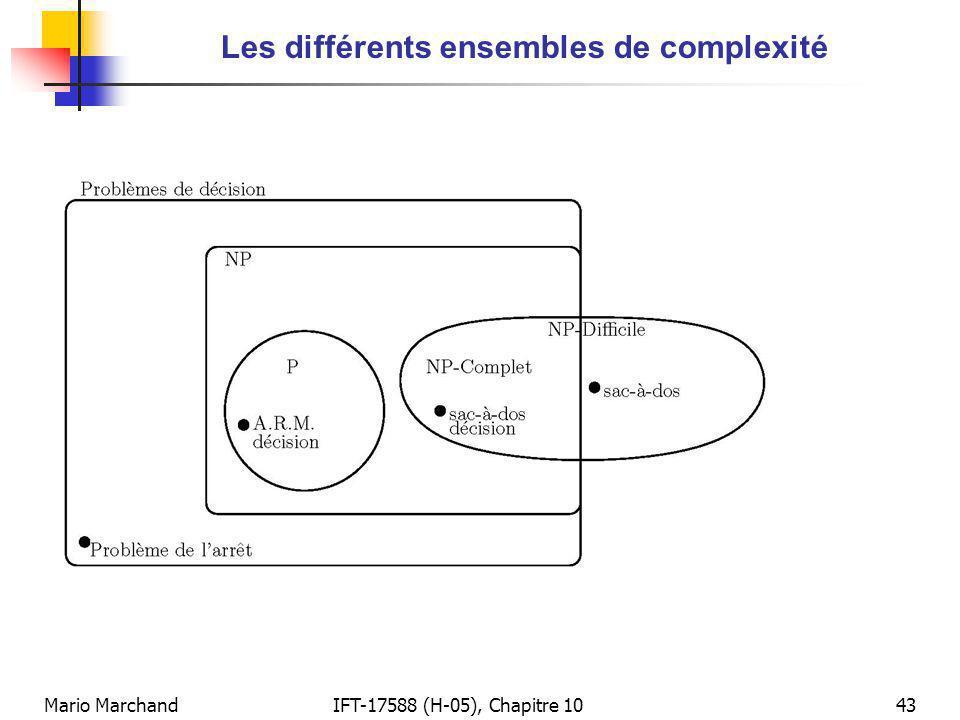Les différents ensembles de complexité
