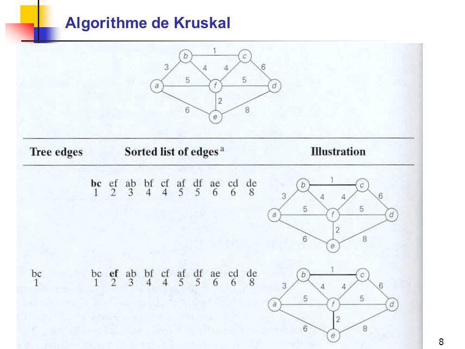Algorithme de Kruskal Mario Marchand IFT-17588 (A-05), Chapitre 9