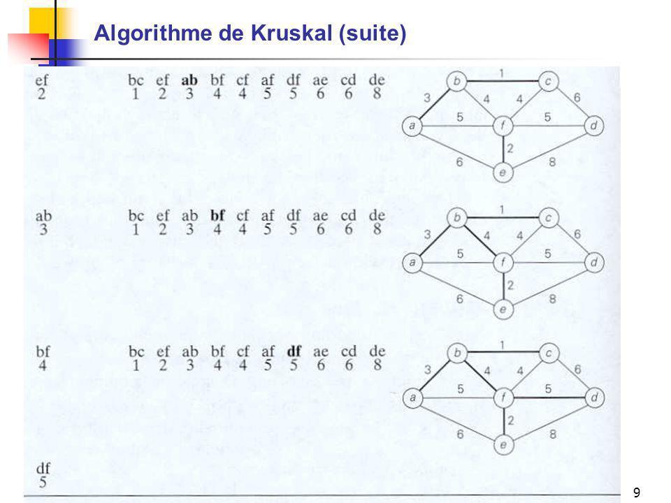 Algorithme de Kruskal (suite)