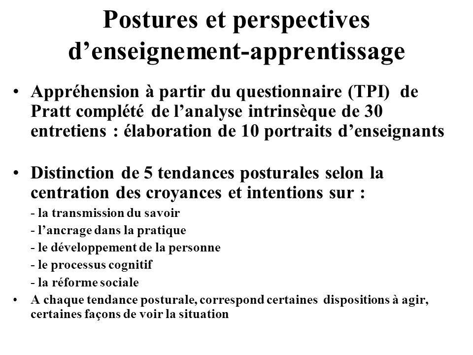 Postures et perspectives d'enseignement-apprentissage