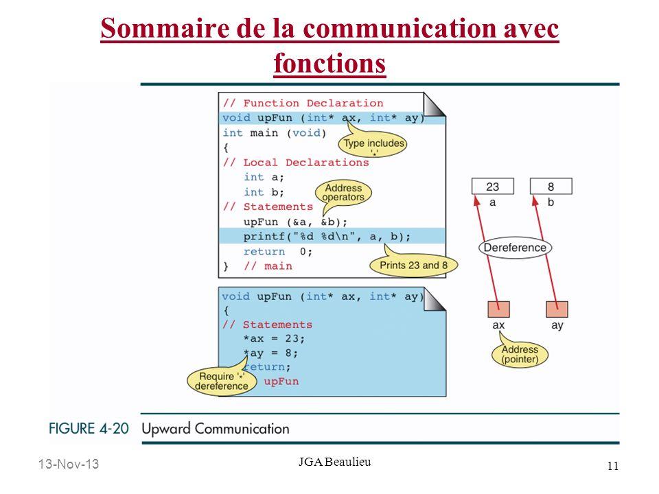 Sommaire de la communication avec fonctions