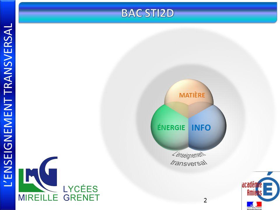 L'ENSEIGNEMENT TRANSVERSAL BAC STI2D