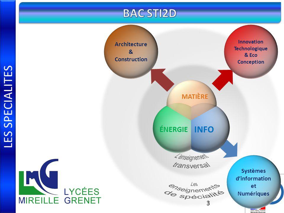Innovation Technologique & Eco Conception d'information et Numériques