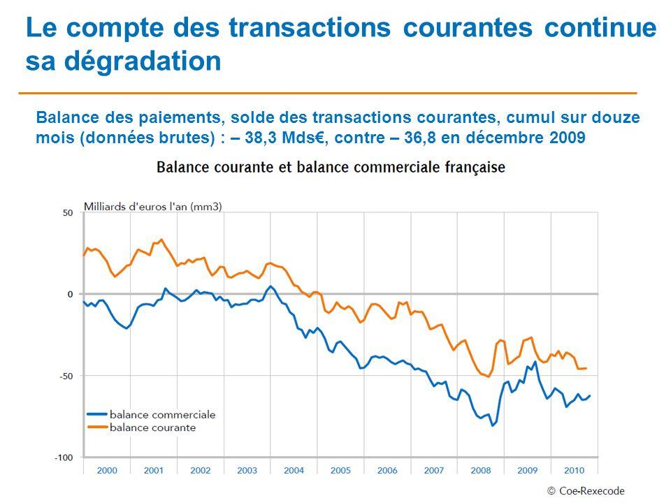 Le compte des transactions courantes continue sa dégradation
