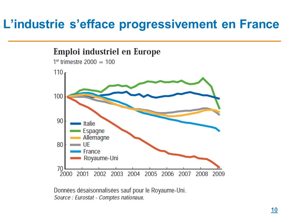 L'industrie s'efface progressivement en France