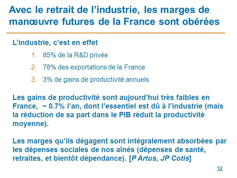 Avec le retrait de l'industrie, les marges de manœuvre futures de la France sont obérées