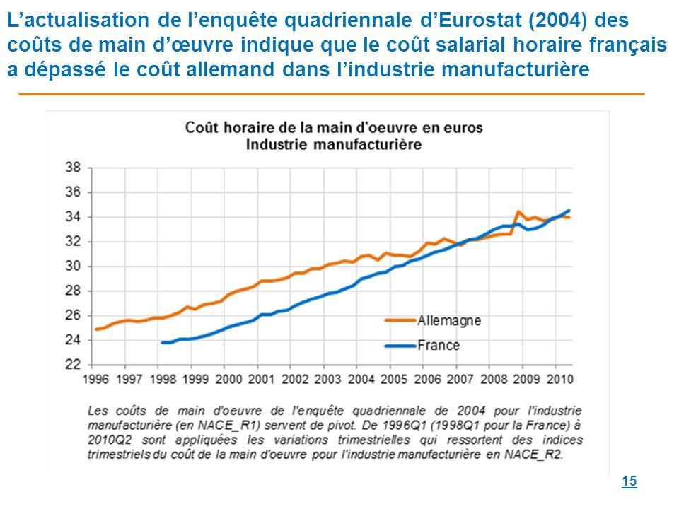 L'actualisation de l'enquête quadriennale d'Eurostat (2004) des coûts de main d'œuvre indique que le coût salarial horaire français a dépassé le coût allemand dans l'industrie manufacturière