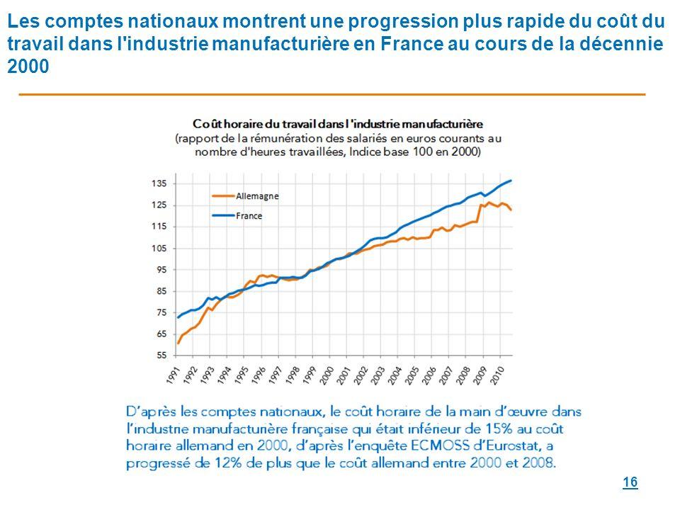 Les comptes nationaux montrent une progression plus rapide du coût du travail dans l industrie manufacturière en France au cours de la décennie 2000