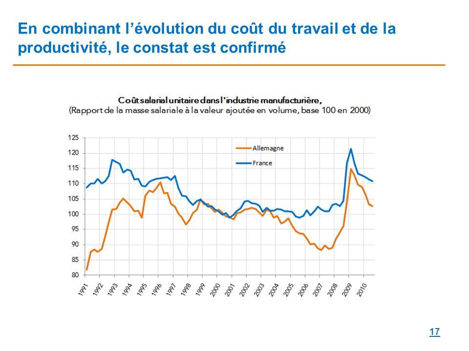 En combinant l'évolution du coût du travail et de la productivité, le constat est confirmé