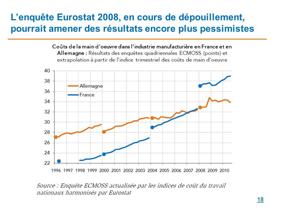 L'enquête Eurostat 2008, en cours de dépouillement, pourrait amener des résultats encore plus pessimistes