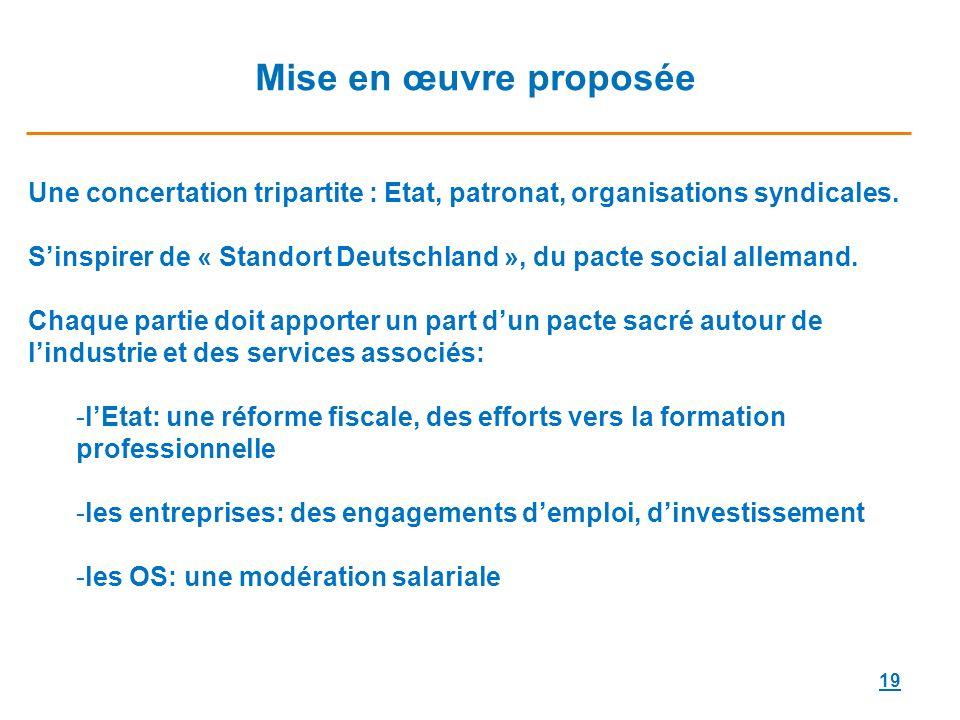 Mise en œuvre proposée Une concertation tripartite : Etat, patronat, organisations syndicales.