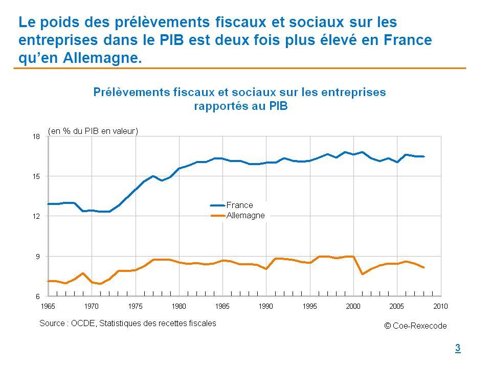 Le poids des prélèvements fiscaux et sociaux sur les entreprises dans le PIB est deux fois plus élevé en France qu'en Allemagne.