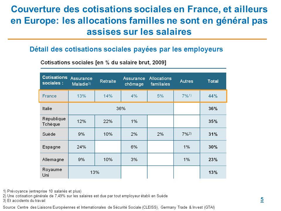Détail des cotisations sociales payées par les employeurs