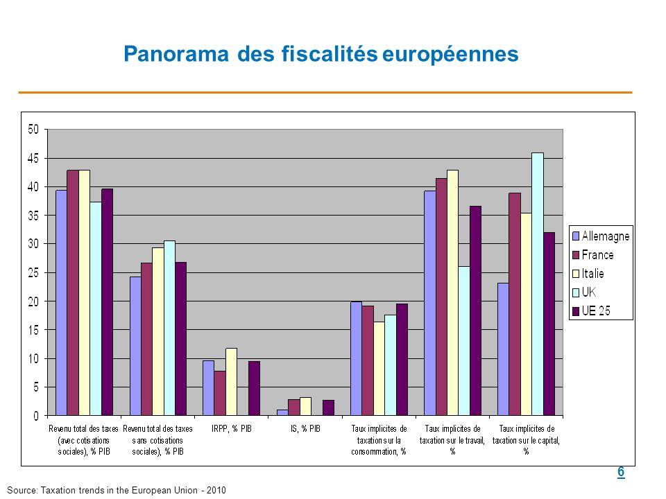 Panorama des fiscalités européennes