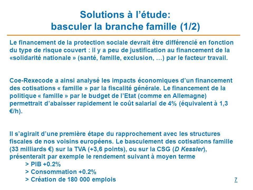 Solutions à l'étude: basculer la branche famille (1/2)