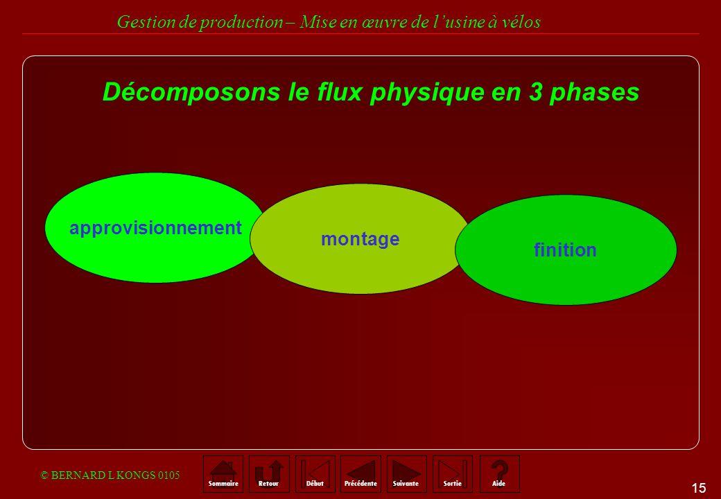 Décomposons le flux physique en 3 phases