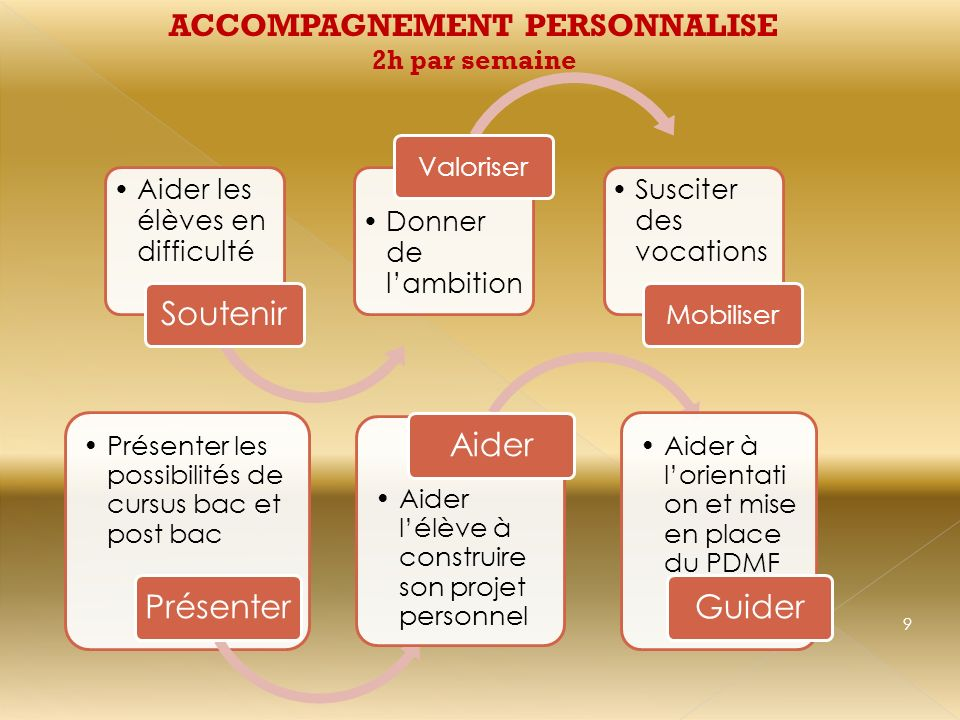 ACCOMPAGNEMENT PERSONNALISE