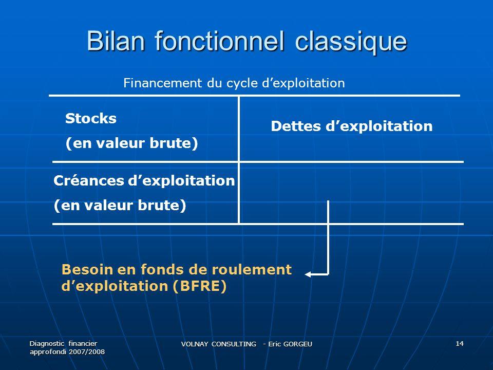 Bilan fonctionnel classique