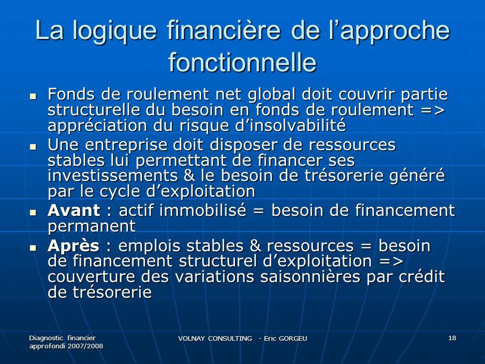 La logique financière de l'approche fonctionnelle