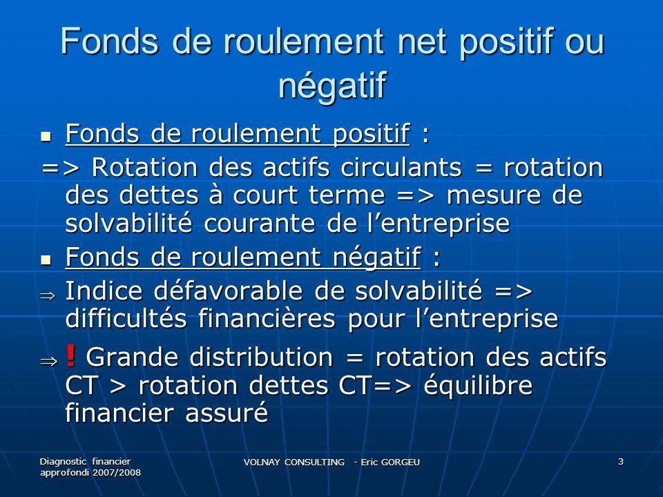 Fonds de roulement net positif ou négatif