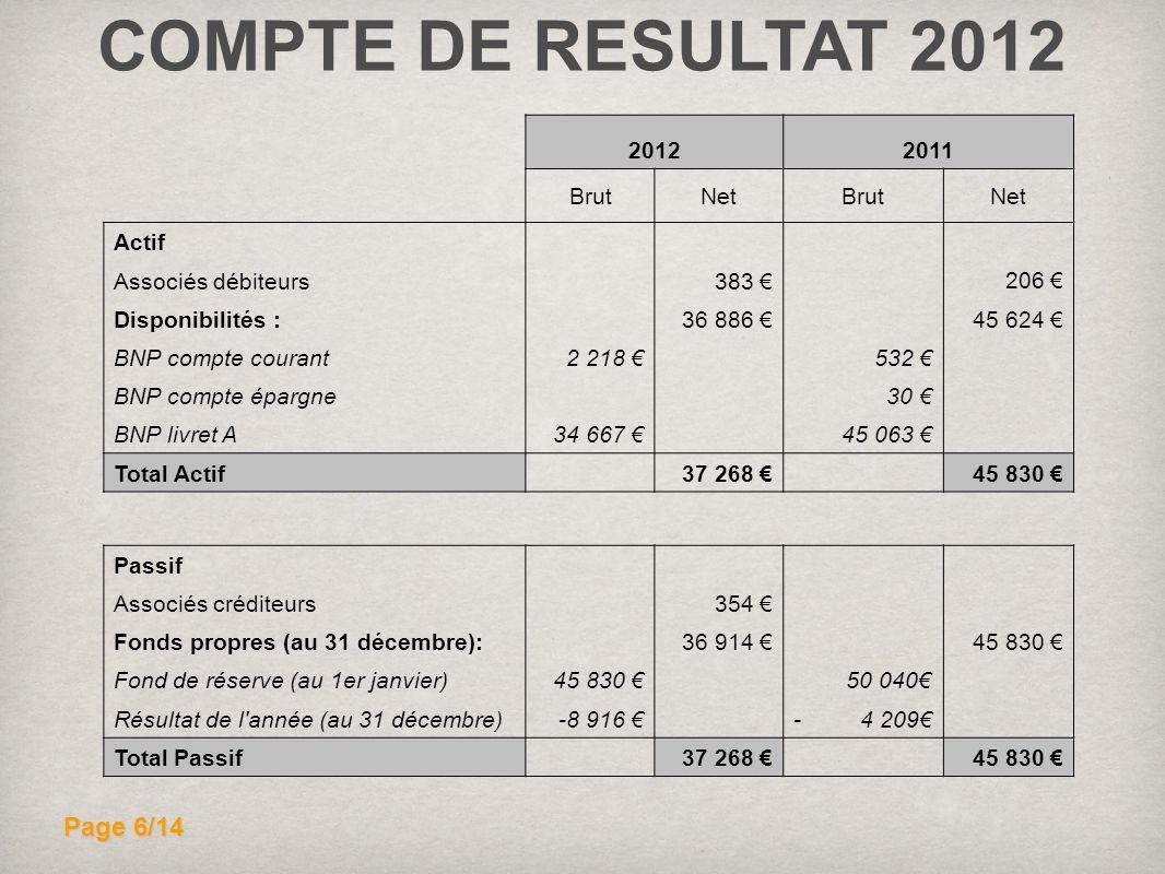COMPTE DE RESULTAT 2012 Page 6/14 2012 2011 Brut Net Actif 206 €