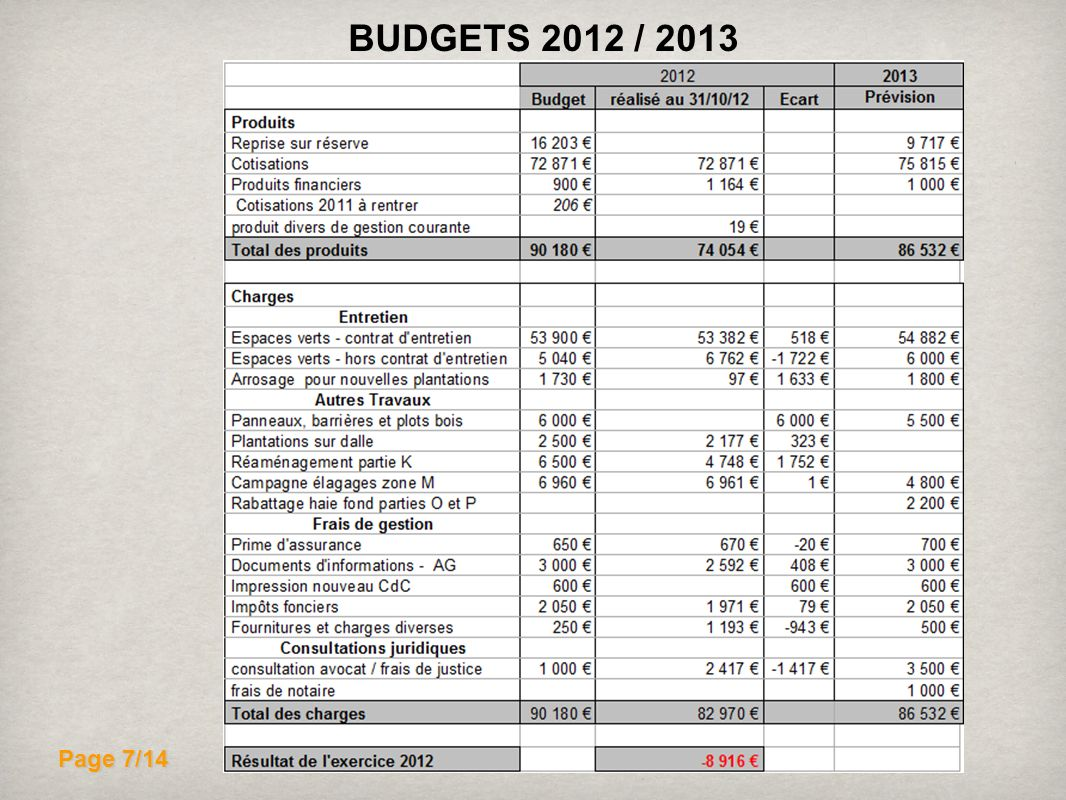 BUDGETS 2012 / 2013 Page 7/14