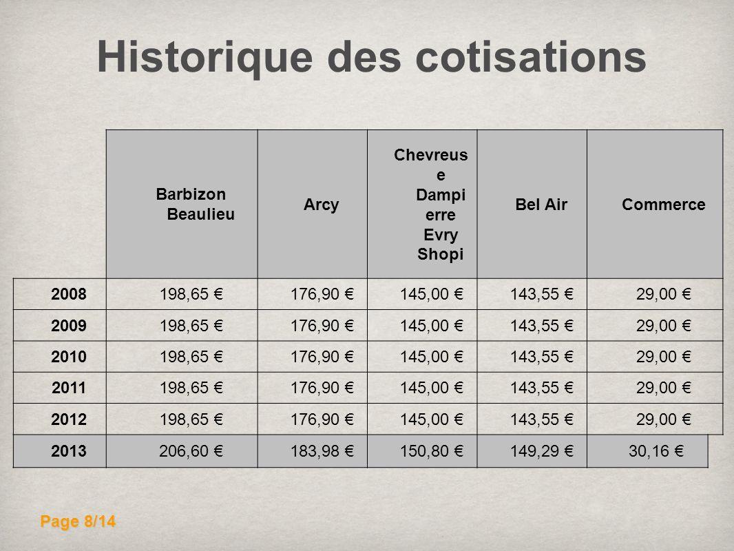 Historique des cotisations Chevreuse Dampierre Evry Shopi