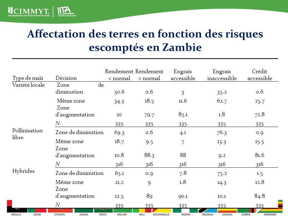 Affectation des terres en fonction des risques escomptés en Zambie
