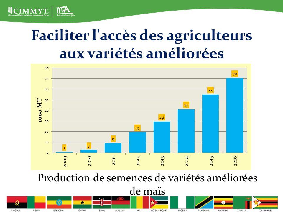 Faciliter l accès des agriculteurs aux variétés améliorées