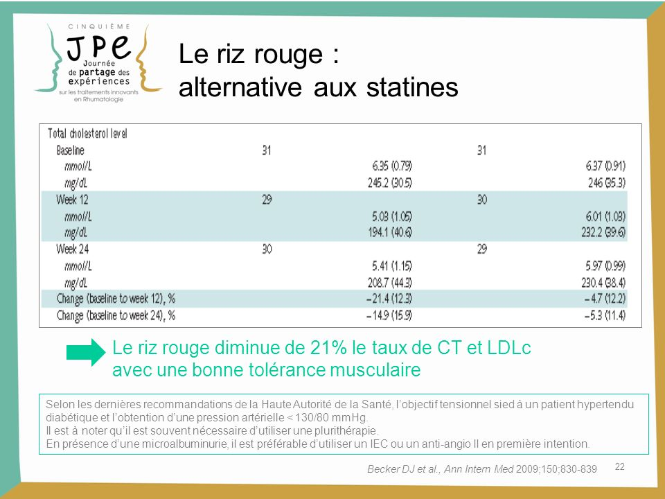 alternative aux statines