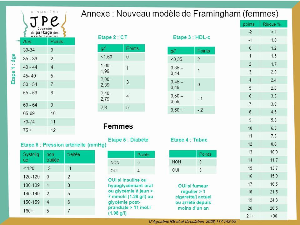 Annexe : Nouveau modèle de Framingham (femmes)